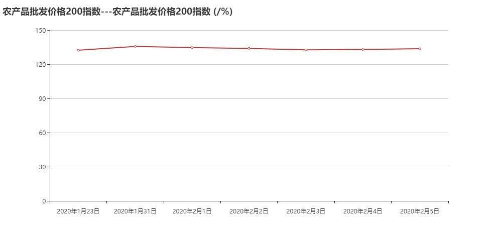农产品批发价格200指数---农产品批发价格200指数 (_%).png