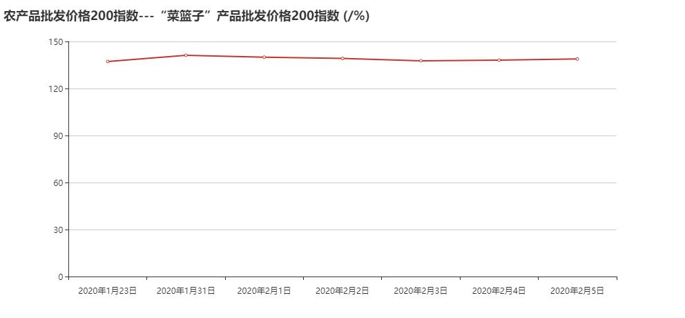 """农产品批发价格200指数---""""菜篮子""""产品批发价格200指数 (_%).png"""