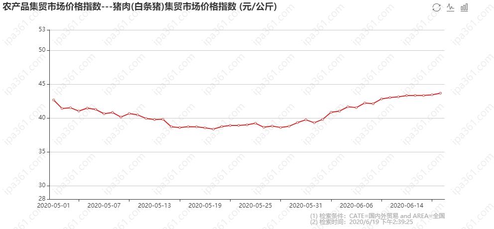 农产品集贸市场价格指数---猪肉(白条猪)集贸市场价格指数 (元_公斤).png