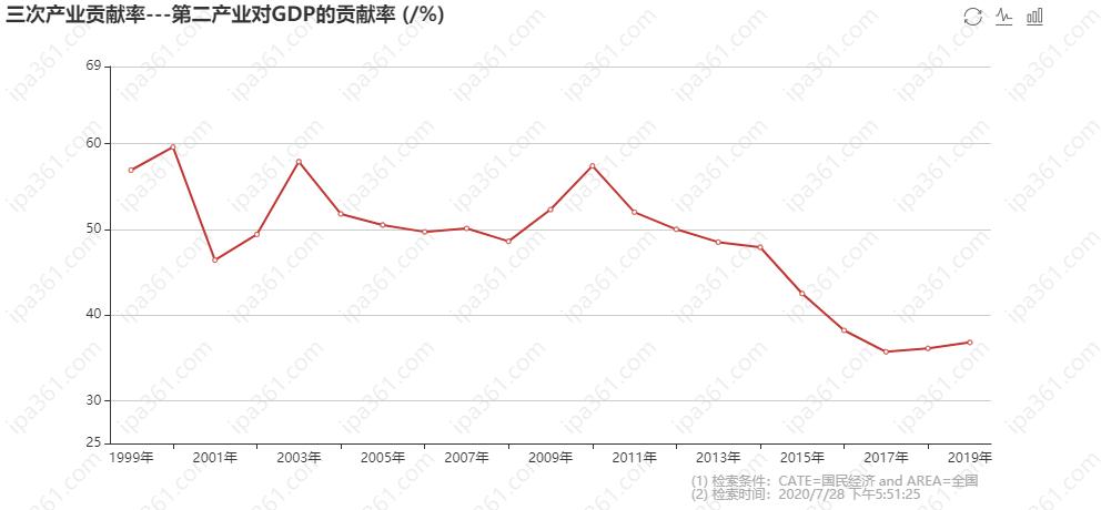 三次产业贡献率---第一产业对GDP的贡献率 (_%) (1).png