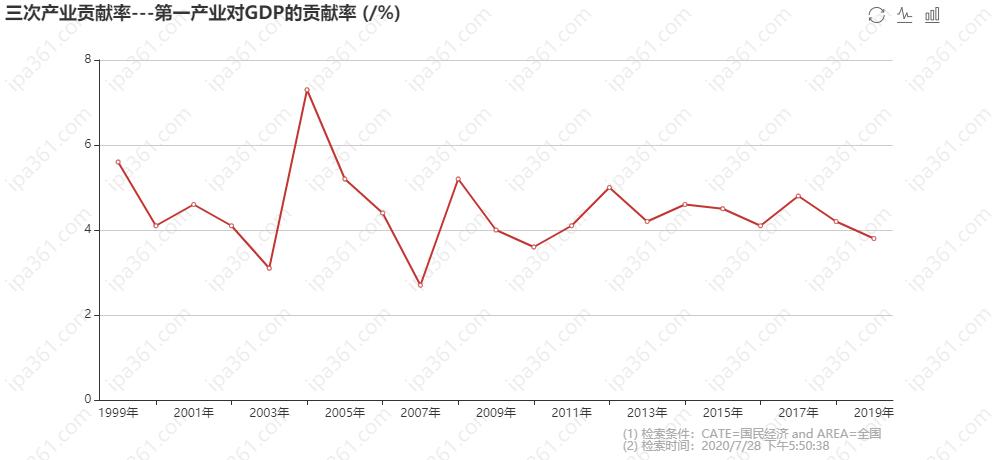 三次产业贡献率---第一产业对GDP的贡献率 (_%).png