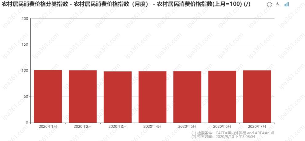 (月度) - 农村居民消费价格指数(上月=100).png