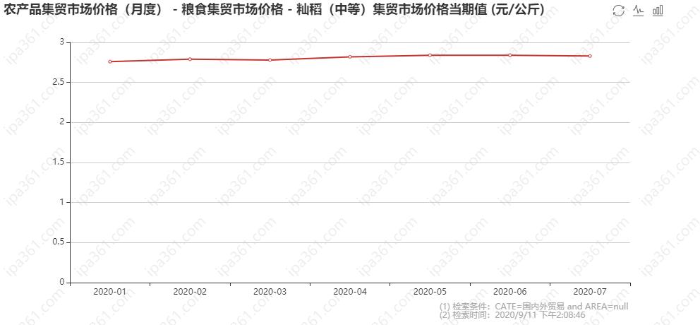 籼稻(中等)集贸市场价格当期值 (元_公斤).png