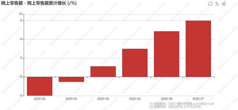 网上零售额累计增长.png