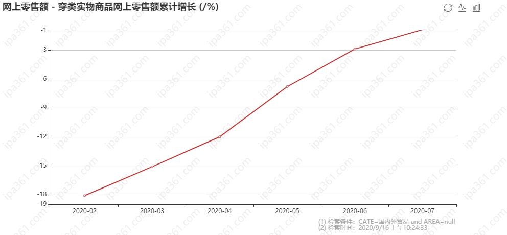 穿类实物商品网上零售额累计增长.png